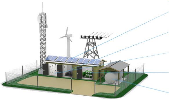 Telecom Base Stations Bts Monitoring