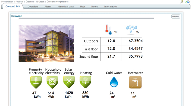 Monitoring energy consumption in building
