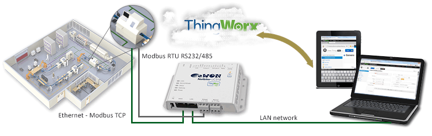 lc310-thingworx-overview