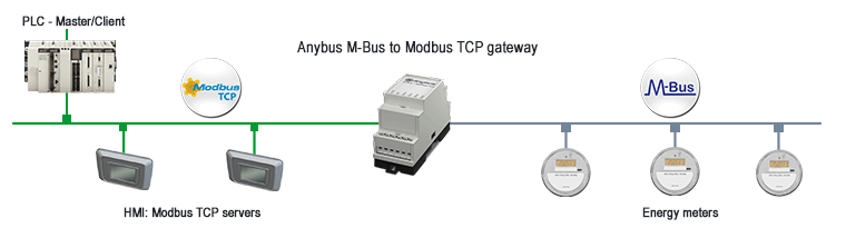 M-Bus to Modbus application overview