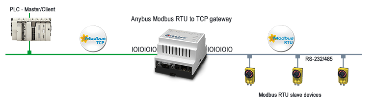 Modbus RTU to TCP routing