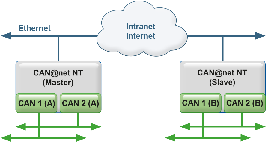 CAN@net NT 200 - Bridge Operation Mode