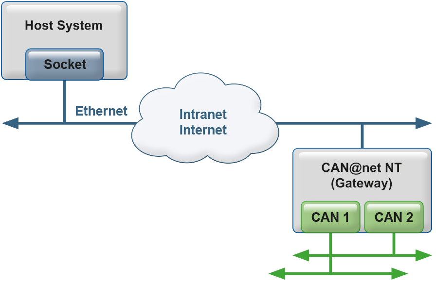 CAN@net NT 200 - Gateway Operation Mode