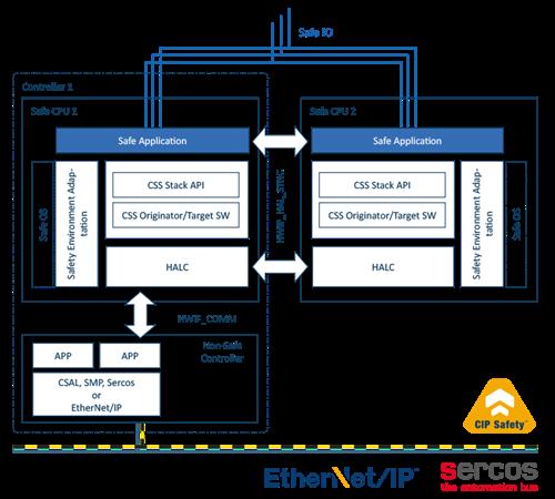 CIP Safety Originator / Target Software