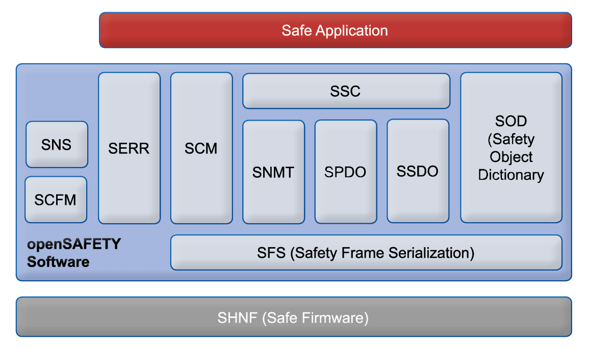 openSAFETY Software