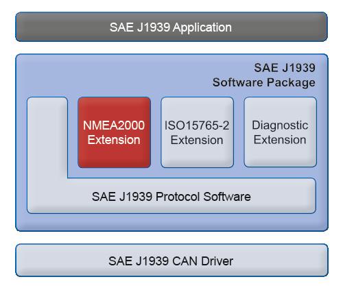 SAE J1939 Stack NMEA2000 Extension