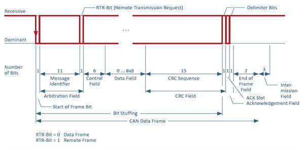 CAN-Technology-Data-Frame