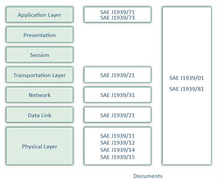 J1939-Technology-ISO-OSI-Layers